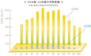 UVーAUVーB量月間変動グラフ